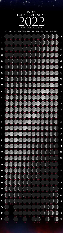 Lunar Calendar January 2022.Lunar Calendar 2022 India